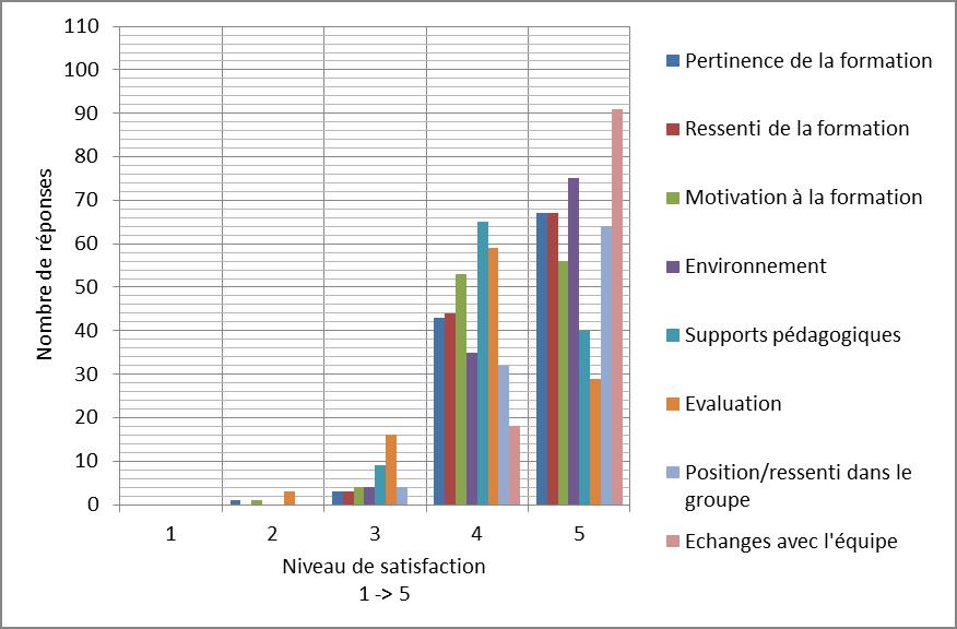 Résultats satisfaction en formation chez Amanda Grey
